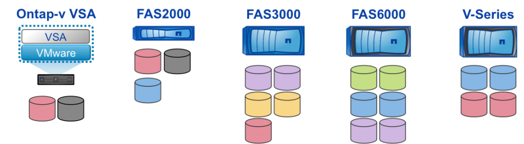 The lineup of NetApp storage arrays