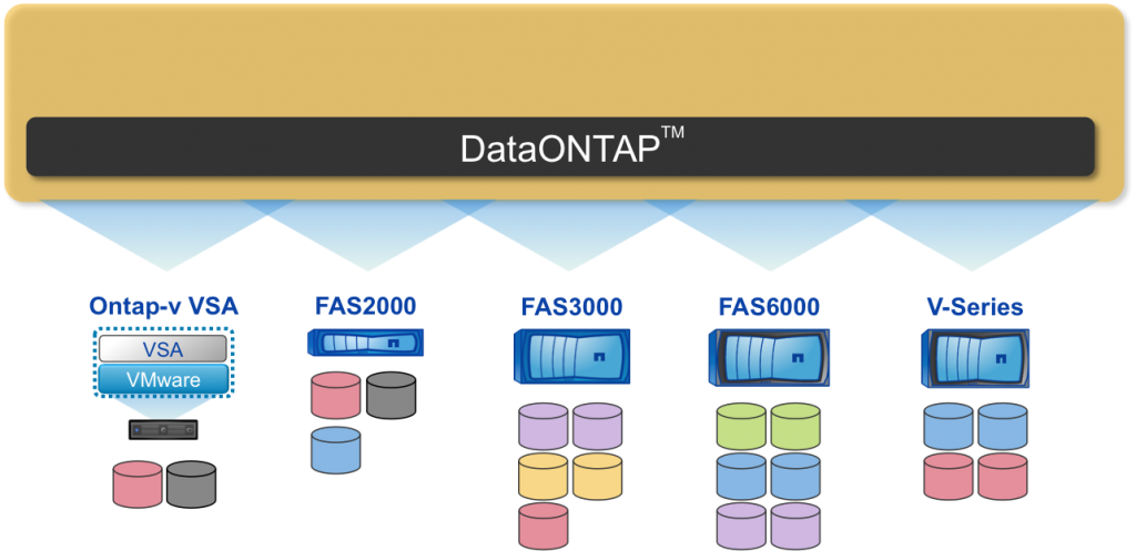 DataONTAP and NetApp arrays