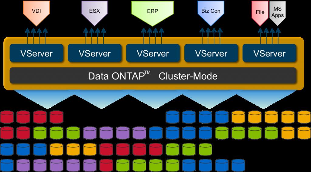 NetApp Cluster-Mode