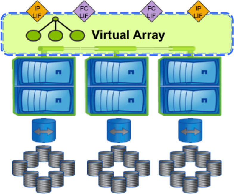 clustered ontap virtual storage array