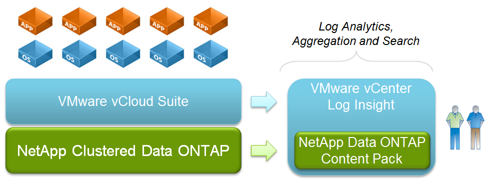 NetApp Content Pack for VMware vCenter Log Insight