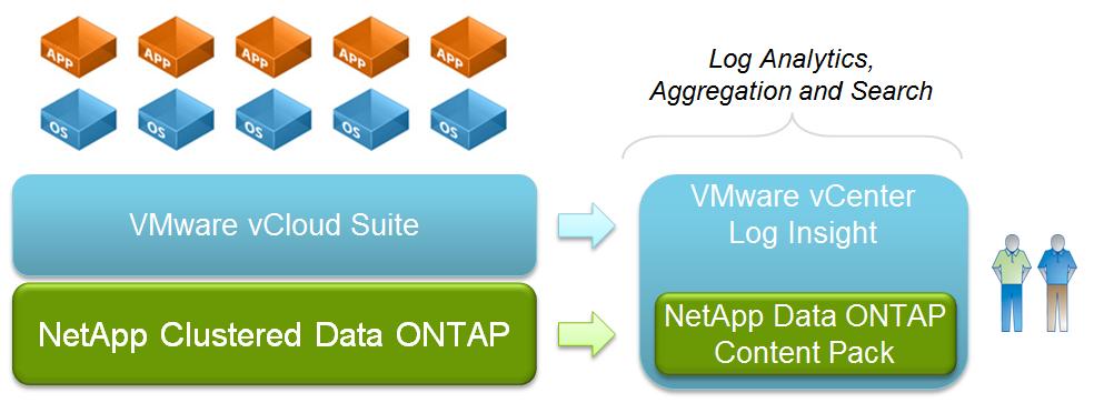 NetApp Content Pack for VMware Log Insight – DatacenterDude