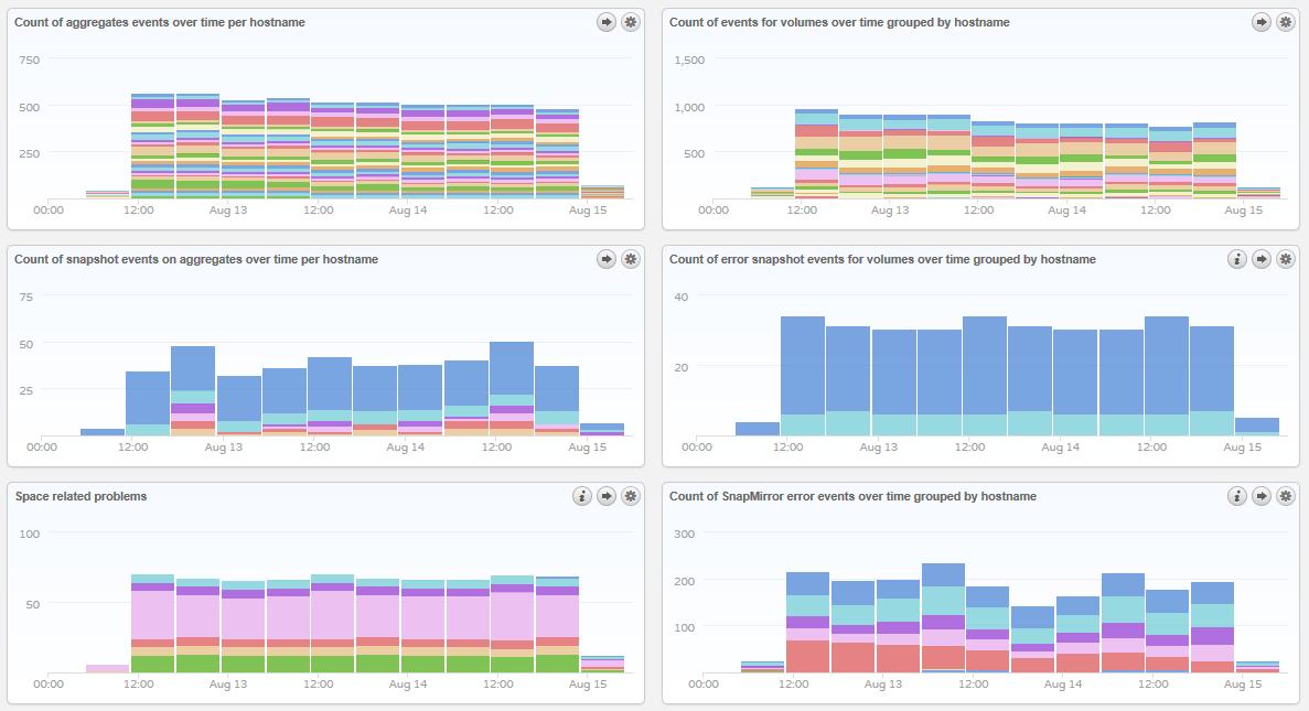 NetApp Content Pack for VMware vCenter Log Insight