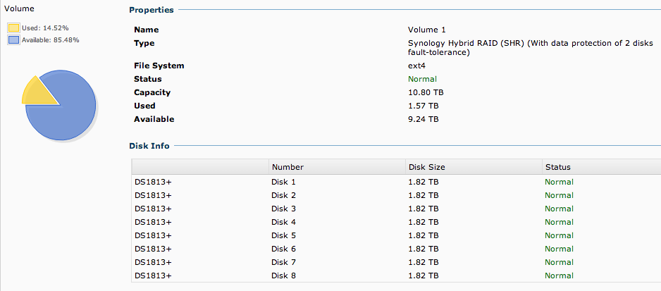 synology volume manager