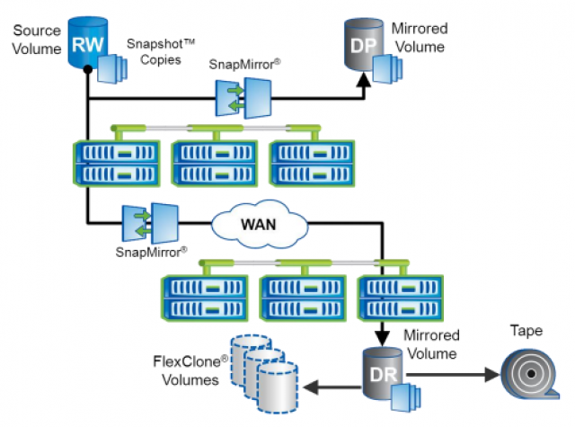 Replication in NetApp Clustered Data ONTAP