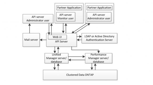 NetApp releases OnCommand API Server