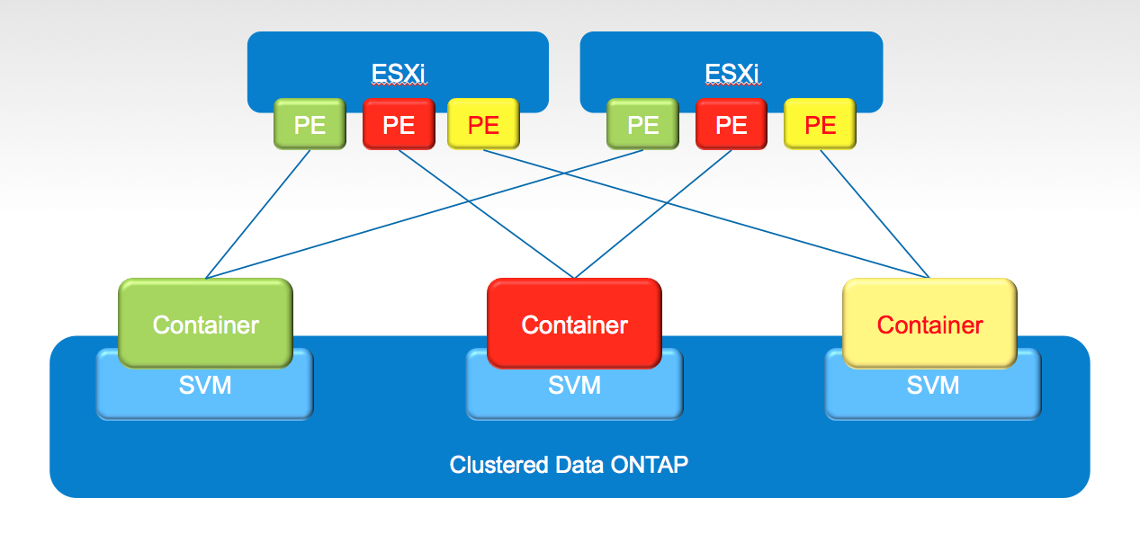VMware Datastores and Virtual Volumes