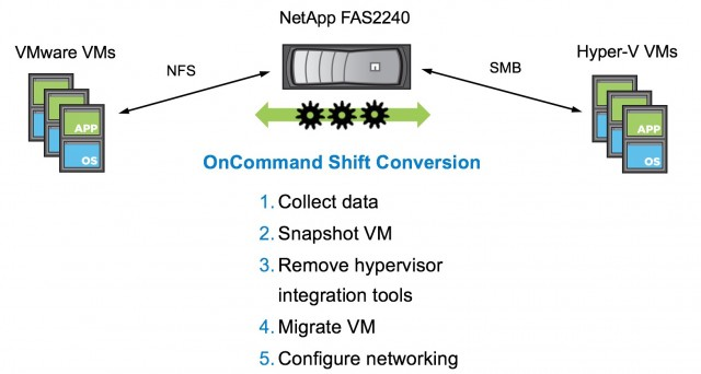 Migrate from VMware and Hyper-V seamlessly with NetApp OnCommand SHIFT
