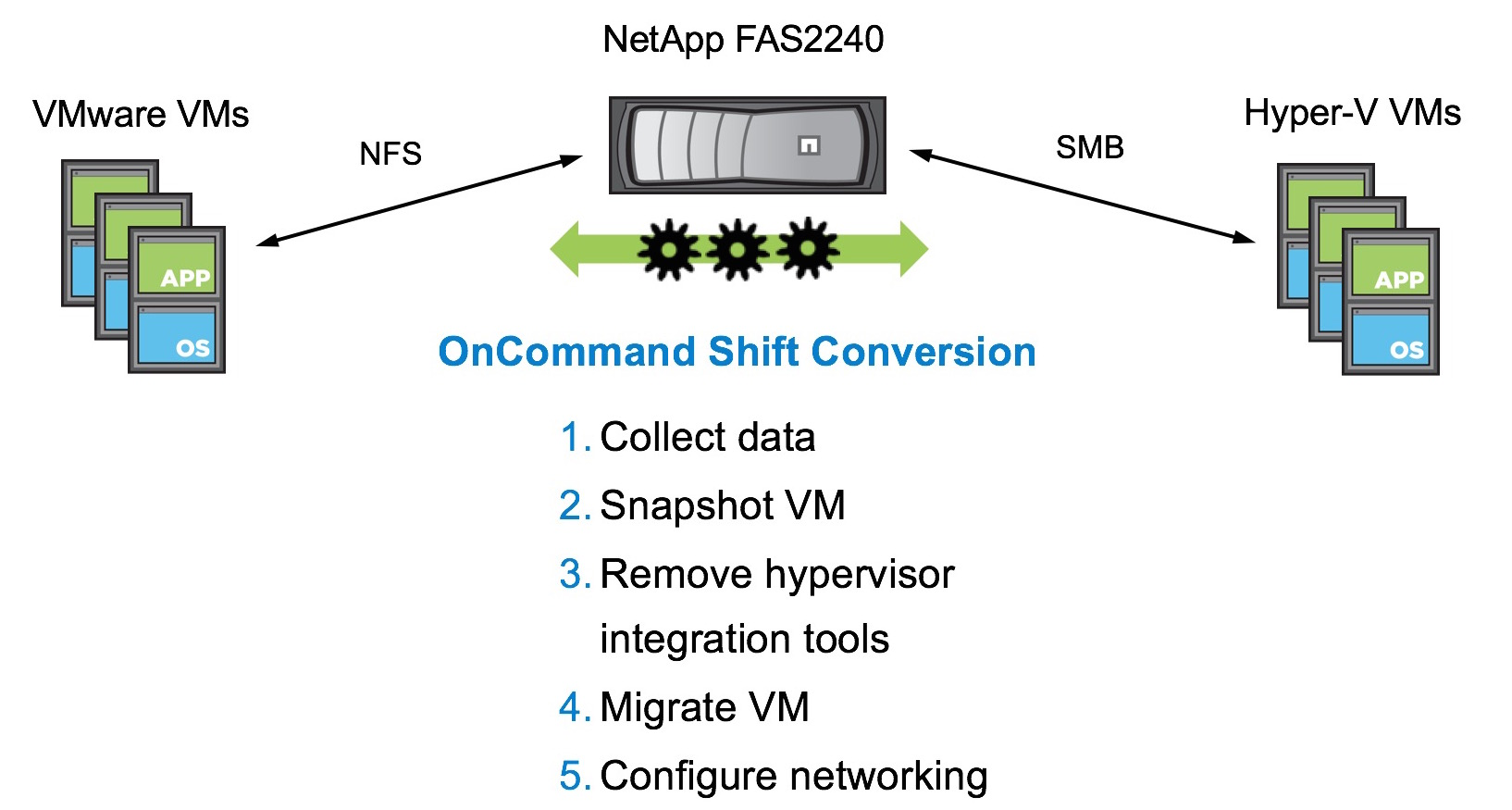NetApp releases OnCommand Shift for seamless migration